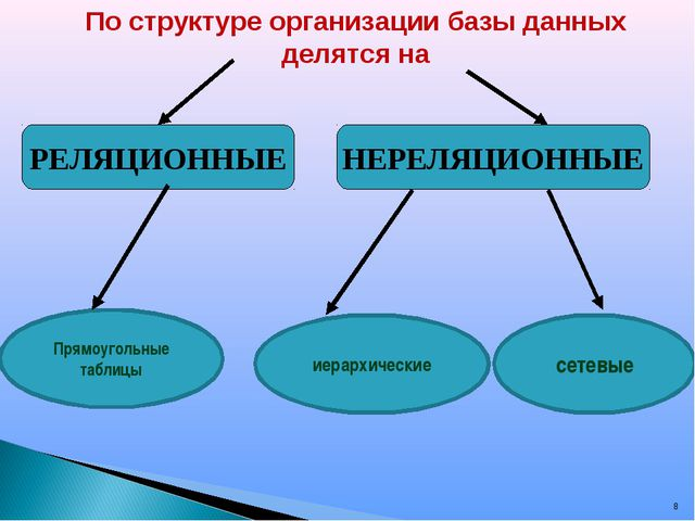 * По структуре организации базы данных делятся на РЕЛЯЦИОННЫЕ НЕРЕЛЯЦИОННЫЕ П...