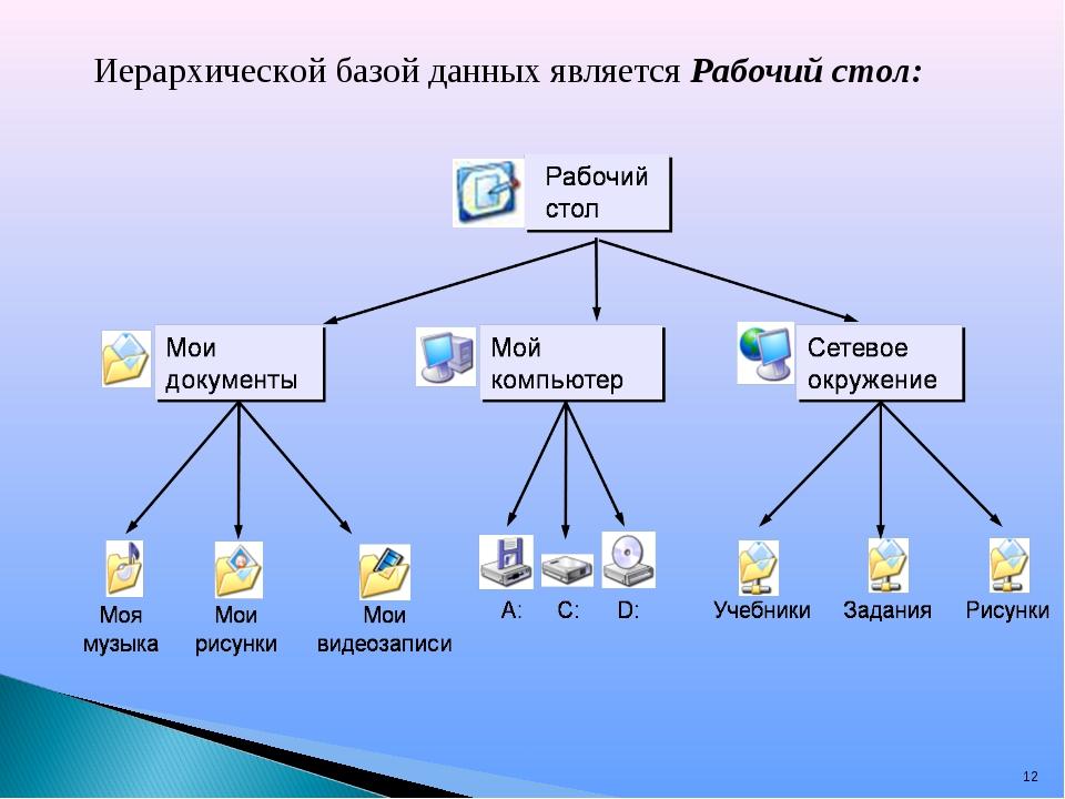 * Иерархической базой данных является Рабочий стол: