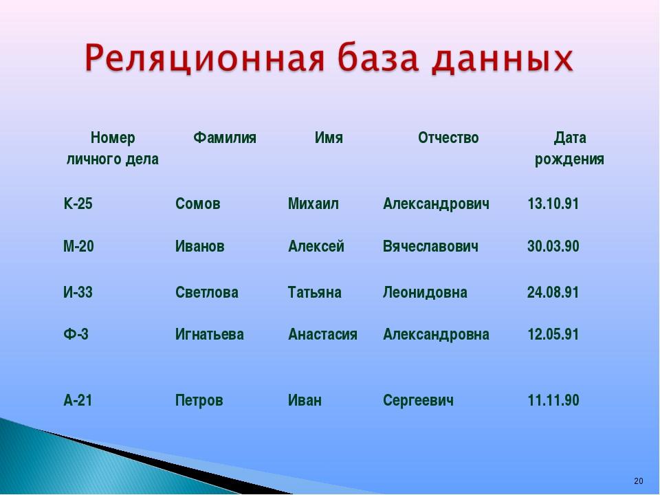 * Номер личного делаФамилияИмяОтчествоДата рождения К-25СомовМихаилАле...