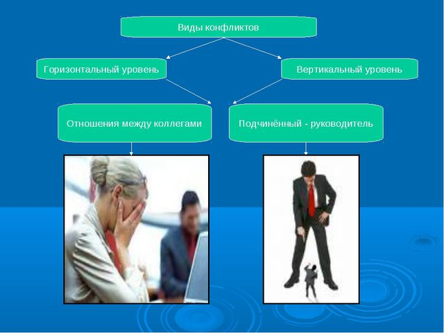 Виды конфликтов Горизонтальный уровень Вертикальный уровень Отношения между к...