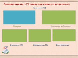 Динамика развития УУД хорошо прослеживается на диаграммах: Мотивация Нравстве