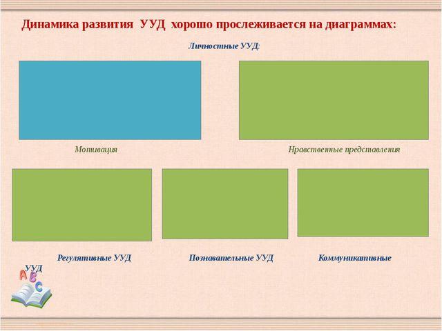 Динамика развития УУД хорошо прослеживается на диаграммах: Мотивация Нравстве...