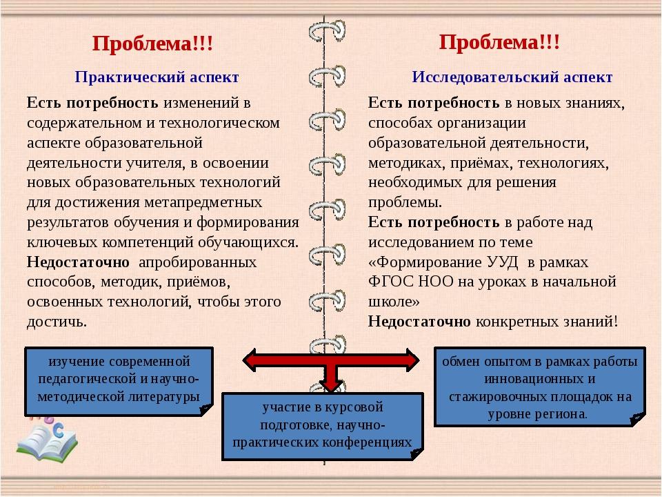 Проблема!!! Практический аспект Есть потребность изменений в содержательном и...