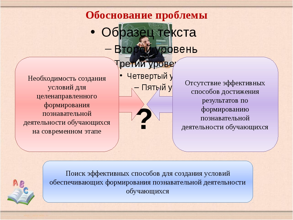 Обоснование проблемы Необходимость создания условий для целенаправленного фор...