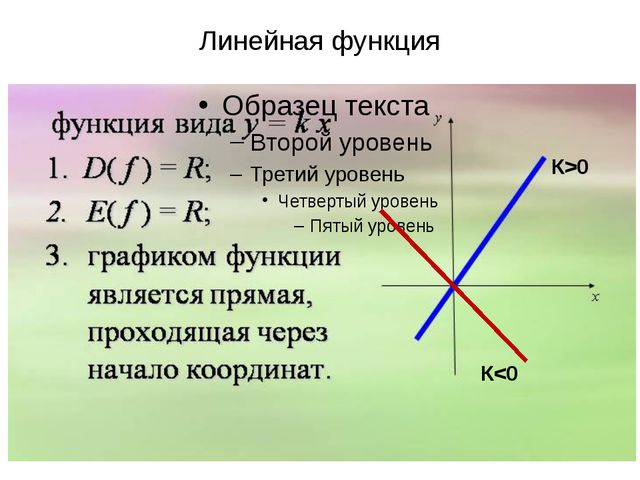 Линейная функция К>0 К0