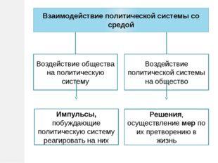Взаимодействие политической системы со средой Воздействие общества на политич