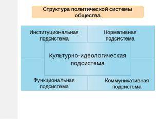 Ин Культурно-идеологическая подсистема Институциональная подсистема Нормативн