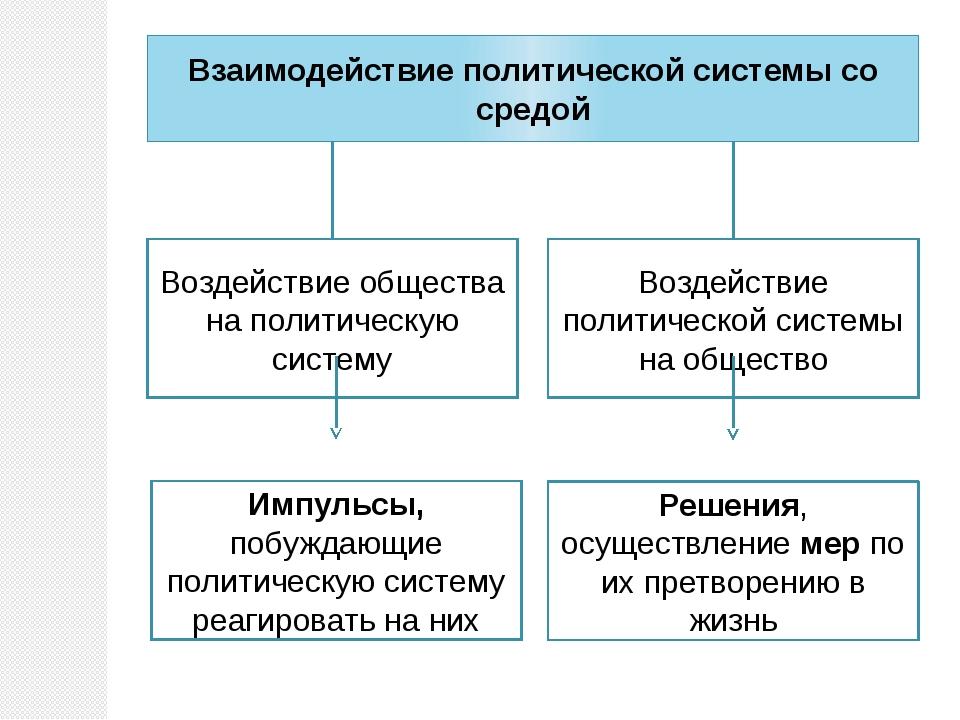 Взаимодействие политической системы со средой Воздействие общества на политич...