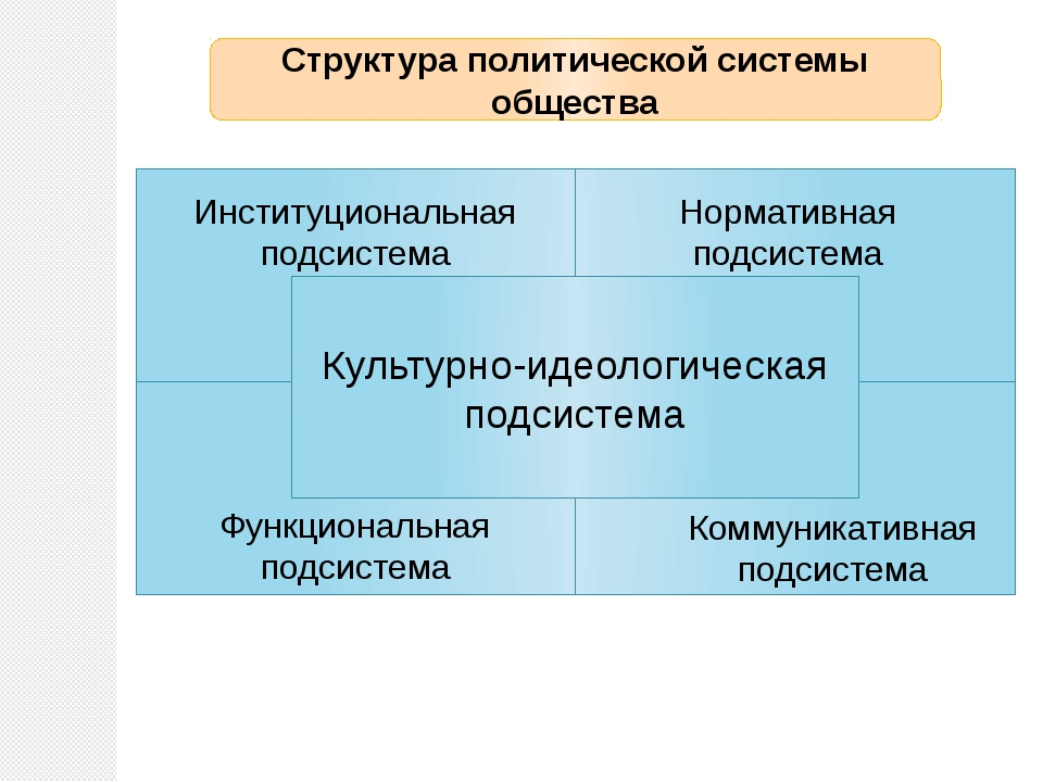 Ин Культурно-идеологическая подсистема Институциональная подсистема Нормативн...