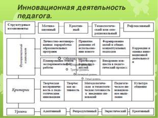 Инновационная деятельность педагога.