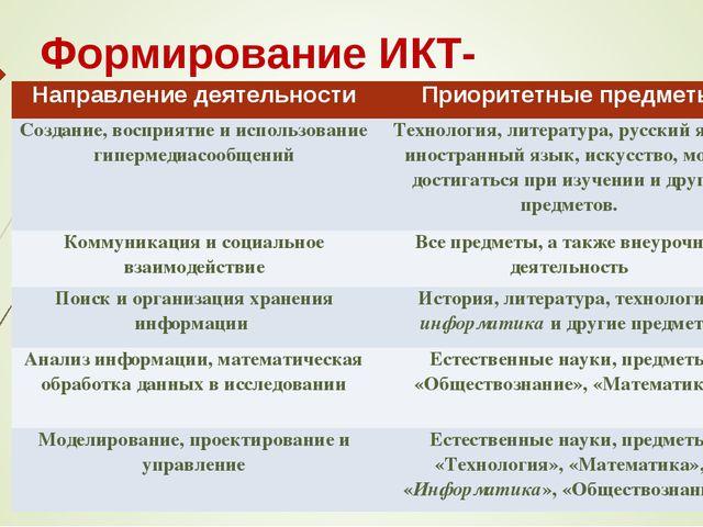 Формирование ИКТ-компетентности Направление деятельностиПриоритетные предмет...