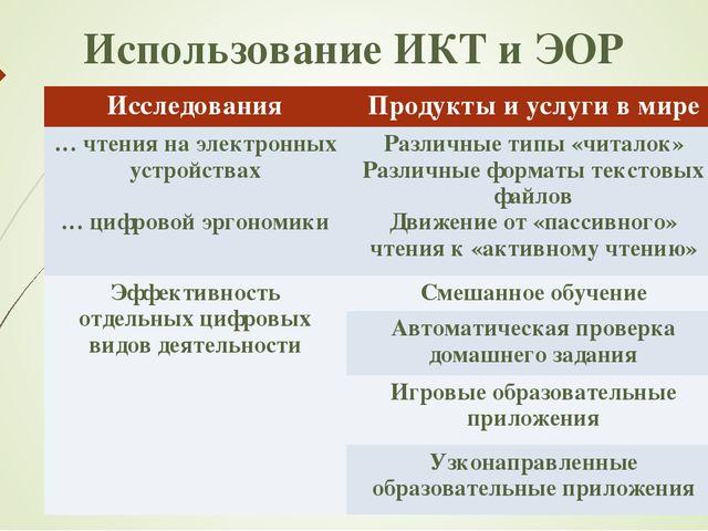 Использование ИКТ и ЭОР ИсследованияПродукты и услуги в мире … чтения на эле...