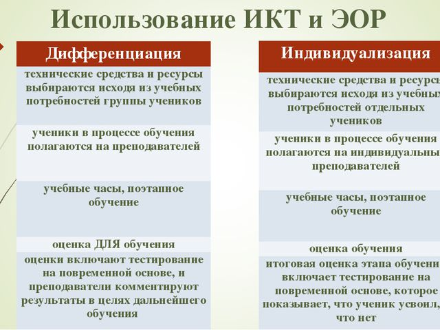Использование ИКТ и ЭОР Дифференциация технические средства и ресурсы выбираю...