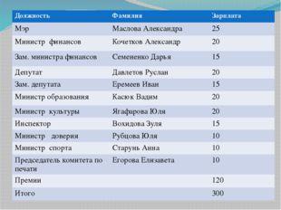 Должность Фамилия Зарплата Мэр Маслова Александра 25 Министр финансов Кочетко