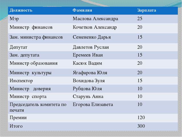 Должность Фамилия Зарплата Мэр Маслова Александра 25 Министр финансов Кочетко...