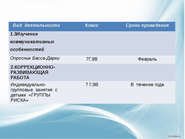 Вид деятельности Класс Сроки проведения 1.3Изучение коммуникативныхособеннос...