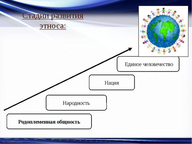 Стадии развития этноса: Родоплеменная общность Народность Нация Единое челове...