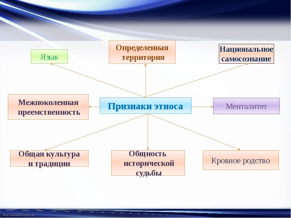 Признаки этноса Язык Определенная территория Национальное самосознание Кровно...