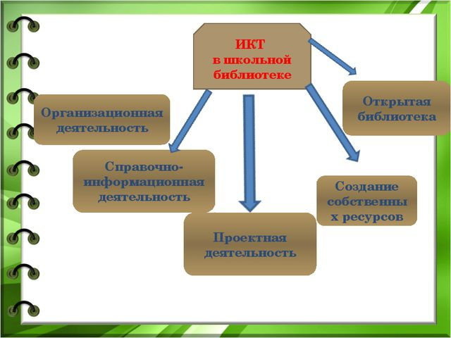 ИКТ в школьной библиотеке Организационная деятельность Справочно-информационн...