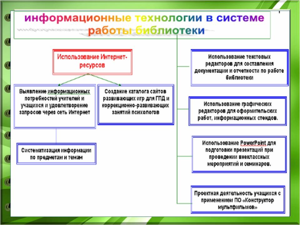 Педагог-библиотекарь МБОУ СОШ№5 Большакова Ю.В. февраль 2016г.