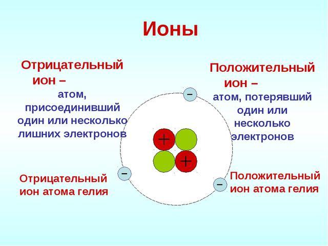 Ионы Положительный ион – атом, потерявший один или несколько электронов Отриц...