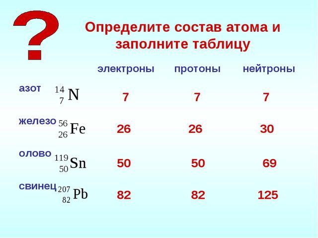 Определите состав атома и заполните таблицу 7 7 7 26 26 30 50 50 69 82 82 125
