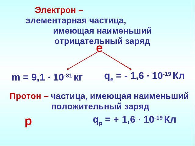 Электрон – элементарная частица, имеющая наименьший отрицательный заряд m = 9...