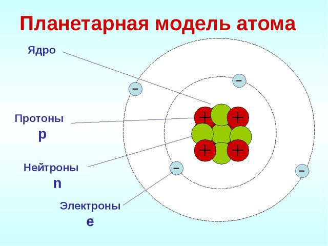 Планетарная модель атома Электроны е Протоны р Нейтроны n Ядро +