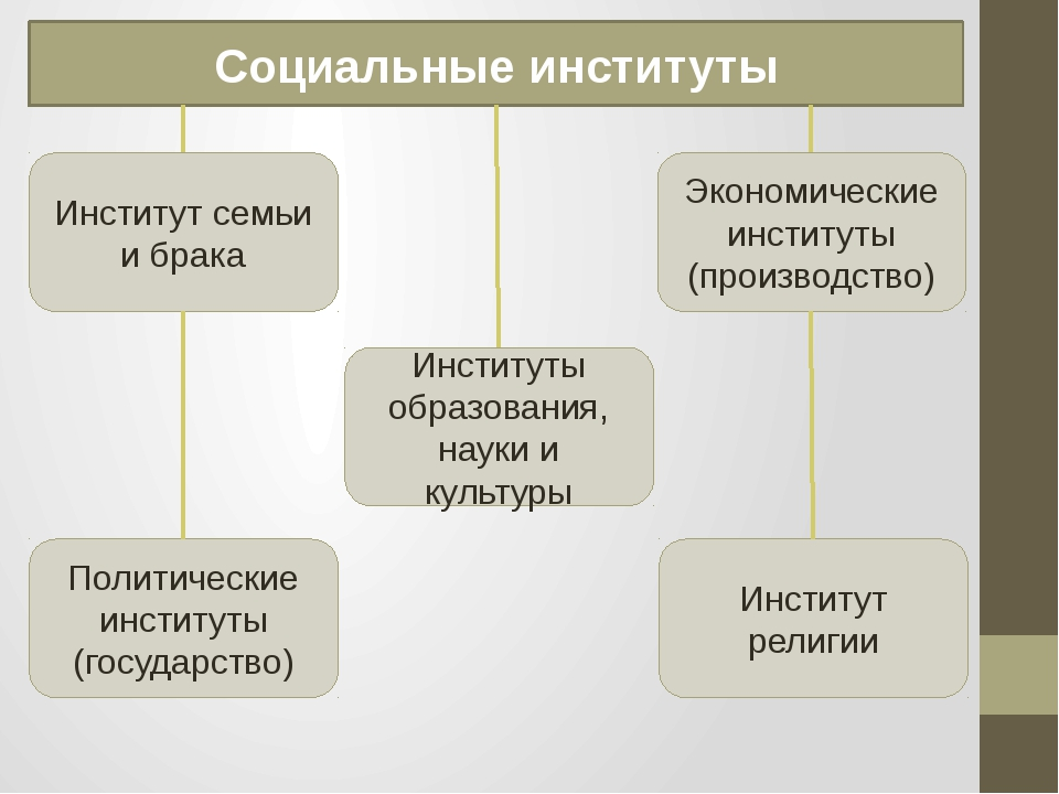 Социальные институты Институт семьи и брака Экономические институты (производ...