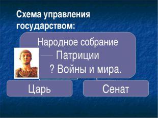 Схема управления государством: