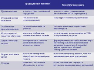 Традиционный конспект Технологическая карта Целеполаганиев соответствии с