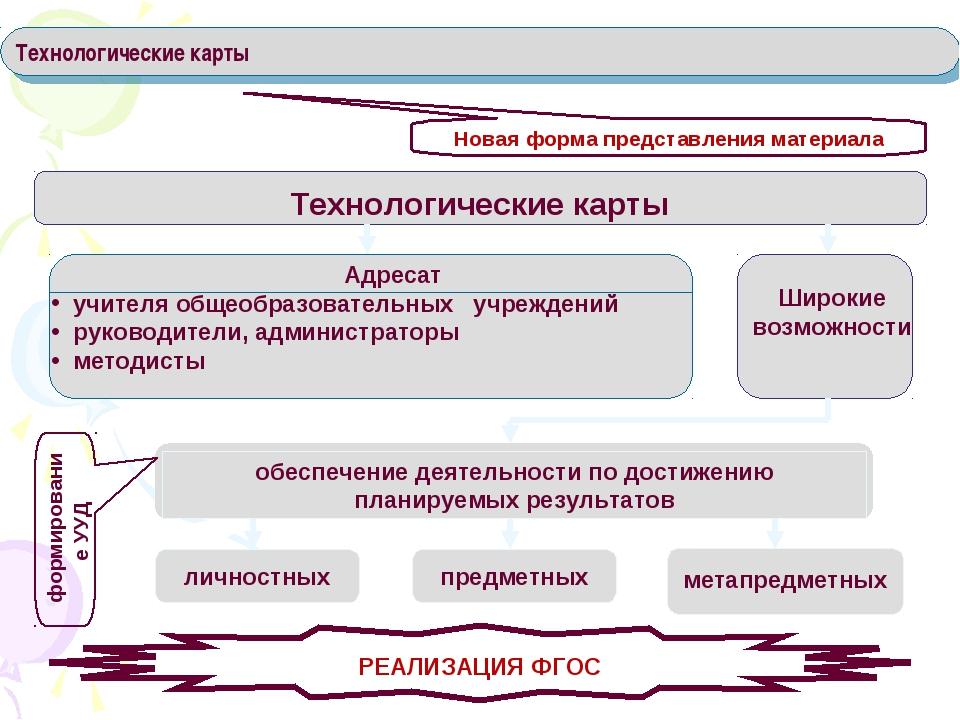 Технологические карты Новая форма представления материала обеспечение деятель...