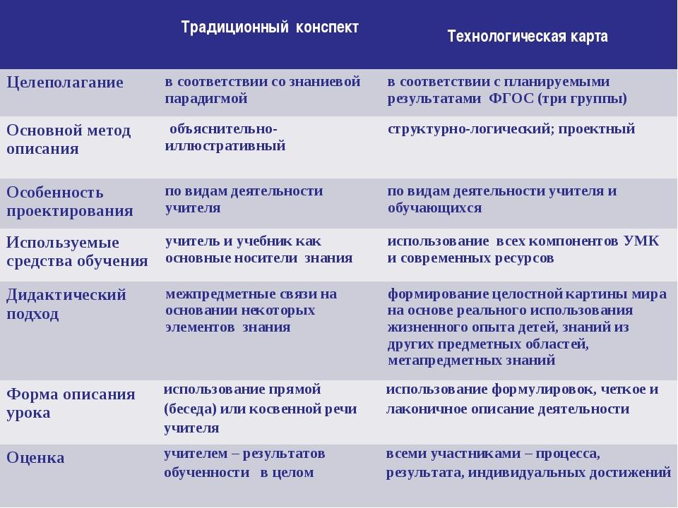 Традиционный конспект Технологическая карта Целеполаганиев соответствии с...
