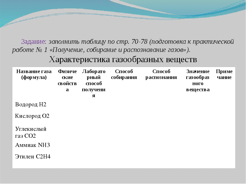 Задание: заполнить таблицу по стр. 70-78 (подготовка к практической работе №...