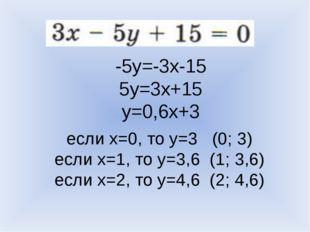 -5y=-3x-15 5y=3x+15 y=0,6x+3 если x=0, то y=3 (0; 3) если x=1, то y=3,6 (1; 3