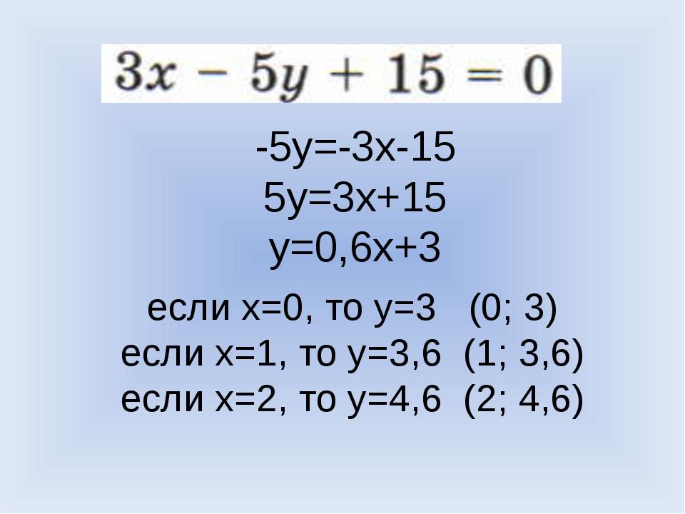 -5y=-3x-15 5y=3x+15 y=0,6x+3 если x=0, то y=3 (0; 3) если x=1, то y=3,6 (1; 3...