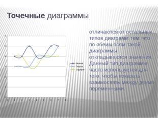 Точечные диаграммы отличаются от остальных типов диаграмм тем, что по обеим
