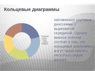 Кольцевые диаграммы напоминают круговые диаграммы с вырезанной серединой. Од
