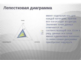 Лепестковая диаграмма имеет отдельную ось для каждой категории, причем все о