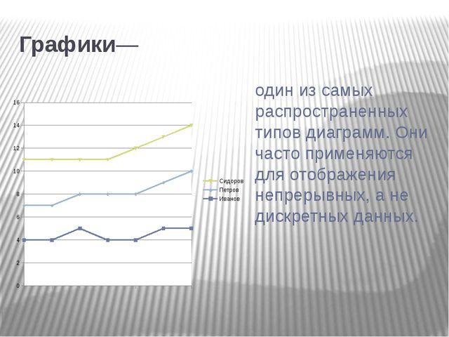 Графики— один из самых распространенных типов диаграмм. Они часто применяютс...