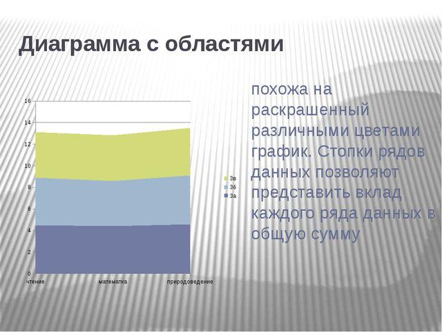 Диаграмма с областями похожа на раскрашенный различными цветами график. Стоп...