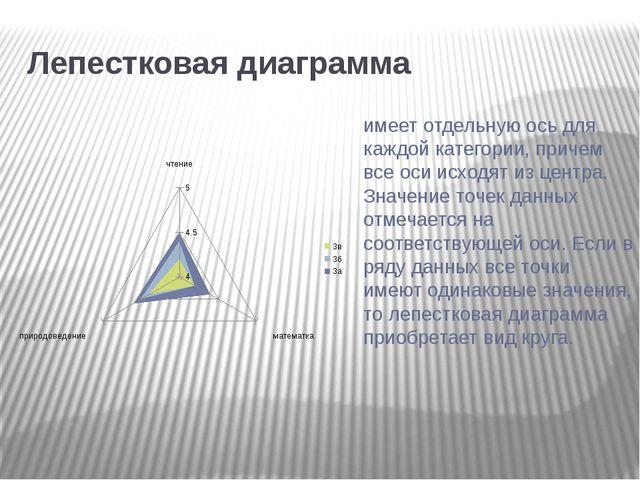 Лепестковая диаграмма имеет отдельную ось для каждой категории, причем все о...