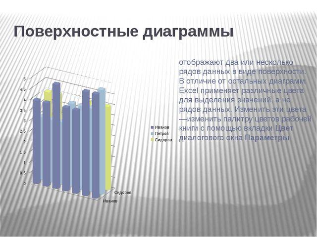 Поверхностные диаграммы отображают два или несколько рядов данных в виде пов...