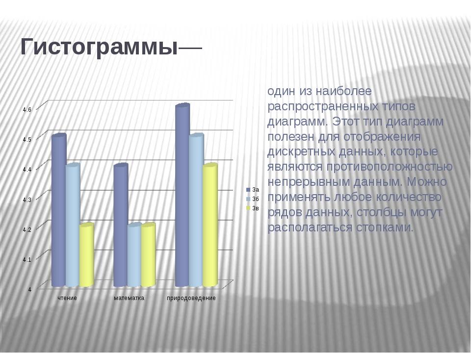 Гистограммы— один из наиболее распространенных типов диаграмм. Этот тип диаг...