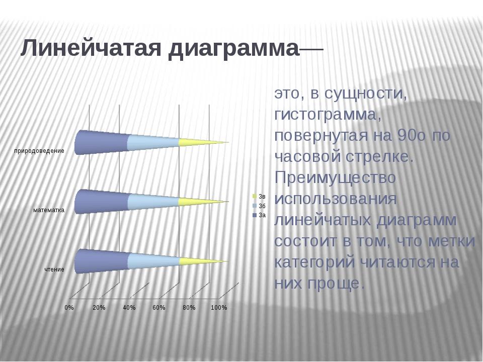 Линейчатая диаграмма— это, в сущности, гистограмма, повернутая на 90о по час...