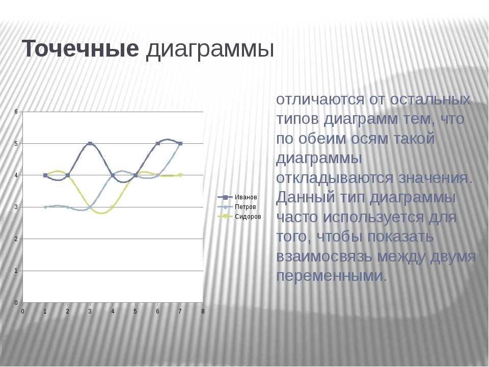 Точечные диаграммы отличаются от остальных типов диаграмм тем, что по обеим...