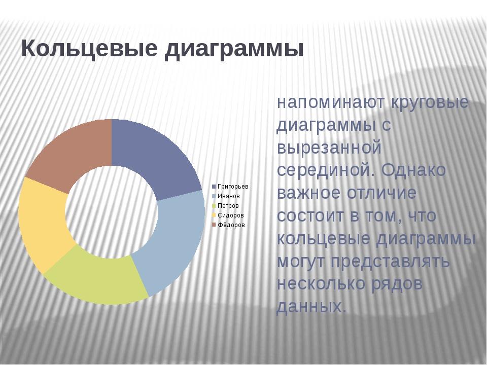 Кольцевые диаграммы напоминают круговые диаграммы с вырезанной серединой. Од...