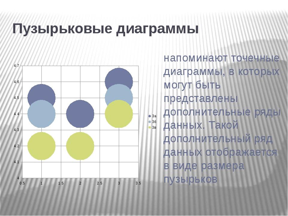 Пузырьковые диаграммы напоминают точечные диаграммы, в которых могут быть пр...