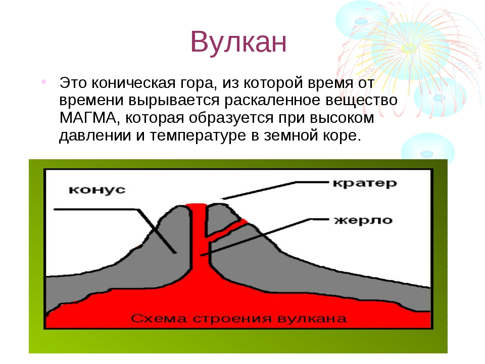 Вулкан Это коническая гора, из которой время от времени вырывается раскаленно...