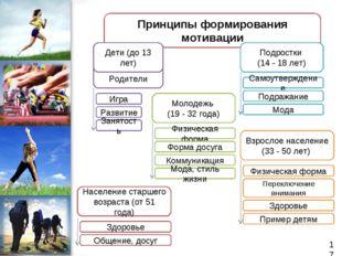 Родители Принципы формирования мотивации Дети (до 13 лет) Подростки (14 - 18
